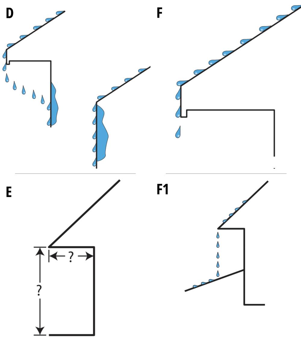 Figures D - F1