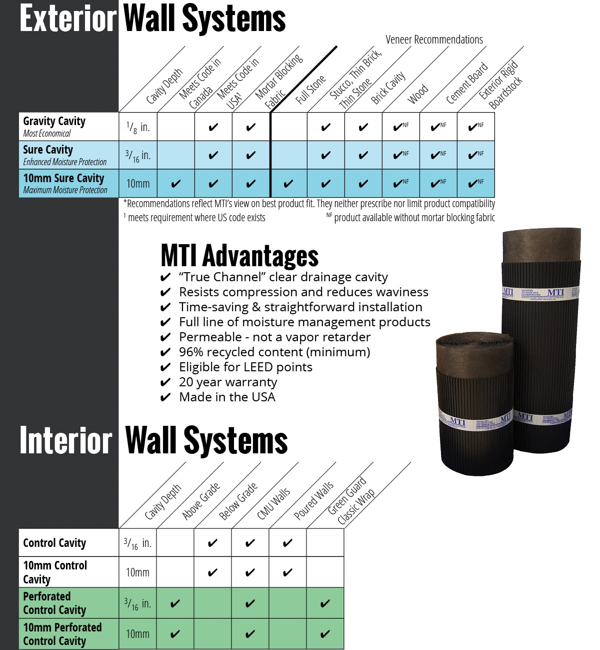 Compare MTI Drainage Mat Products