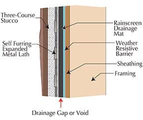 Rainscreen Drainage Plane Drainage Mat Systems